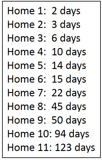 Home sale examples